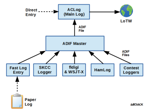 Overview of my logging process. In the end, all contacts end up in the Main Log.
