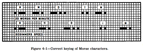 Figure 4-1. Correct keying of Morse characters.