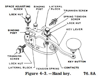 Figure 4-3. Hand key.
