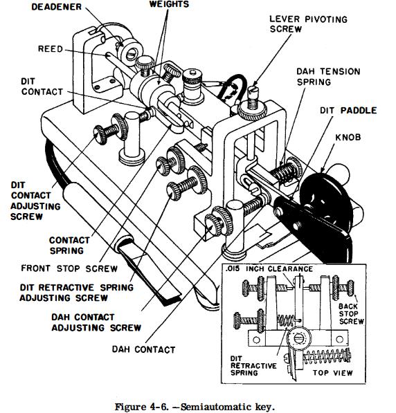Figure 4-6. Semiautomatic key.