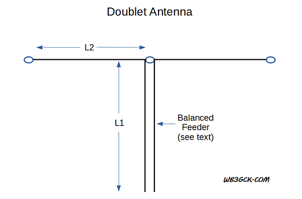 Doublet diagram. One rule-of-thumb suggests avoiding combinations of feedline electrical length (L1) and one leg of the radiator (L2) that are odd multiples of an eighth-wavelength.